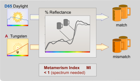 Illuminant metamerism occurs when a pair of materials appear to match when viewed under one light source, and then appear to mismatch when viewed under a second light source. Metameric pairs have spectral curves, that cross at least three times.In instrumentation the MI (Metamerism Index) is used.  Photo Courtesy of BYK-Gardner.