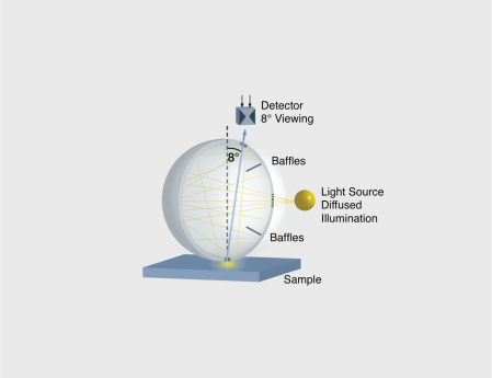 "A sphere geometry illuminates´the sample diffusely by means of a white coated integrating sphere. Baffles prevent the light from directly illuminating the sample surface. Measurement is done using an 8° viewing angle. In the ""SPIN"" mode the total reflection light is measured: Diffuse reflection (color) + direct reflection (gloss).   Photo Courtesy of BYK-Gardner."