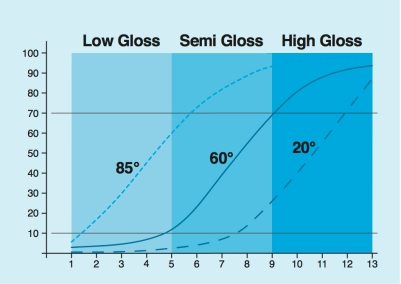 Graph of 13 ranked gloss samples and their measured gloss values in gloss units (GU). Below 10 GU and above 70 GU, the 60° curve is flat and and the differences can no longer be seen. One must switch to either 85° or 20°.  Photo Courtesy of BYK-Gardner.