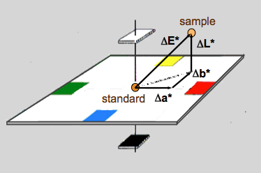 An example showing the ∆E for the L*a*b* color system. Photo courtesy of BYK-Gardner.