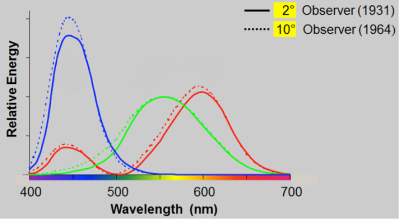 Spectral Response Curves for the three types of cones. Photo Courtesy of BYK-Gardner.
