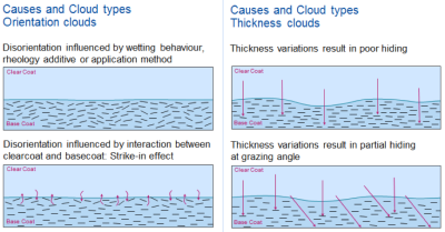 Cloud types Orientation Thickness