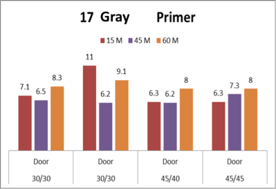 Gray Primer