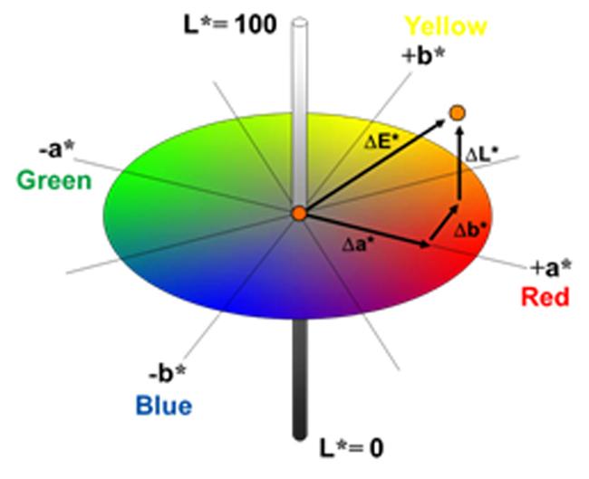 Lab Color Diagram House Wiring Diagram Symbols
